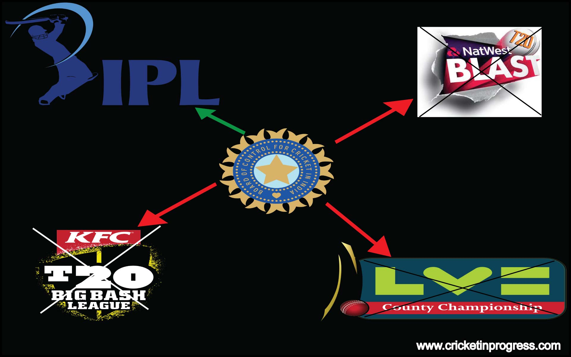Why are Indian cricketers not allowed to play in other T20 leagues Should they be