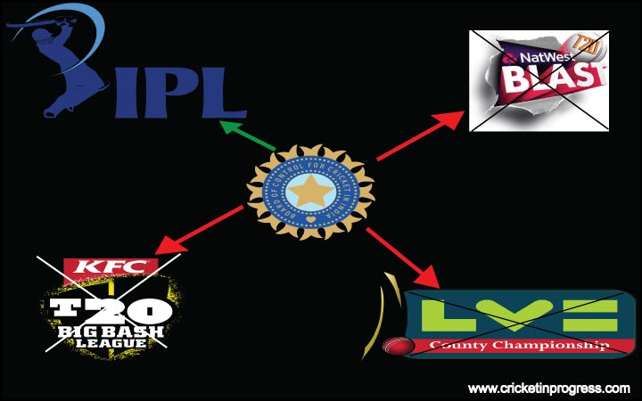Why are Indian cricketers not allowed to play in other T20 leagues? Should they be?