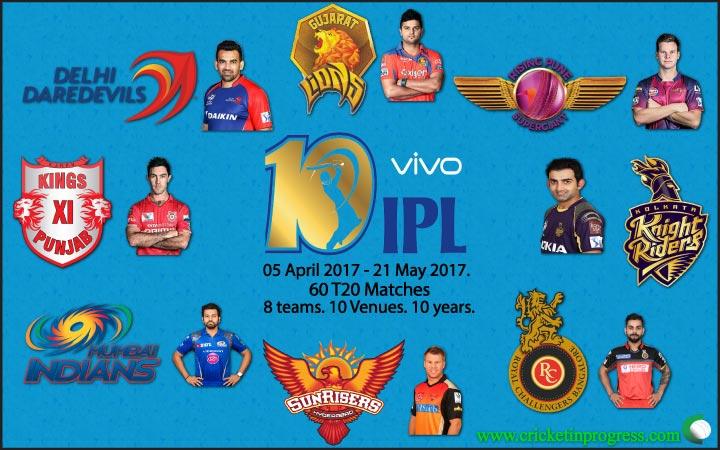 VIVO IPL 2017 SWOT + KP + V