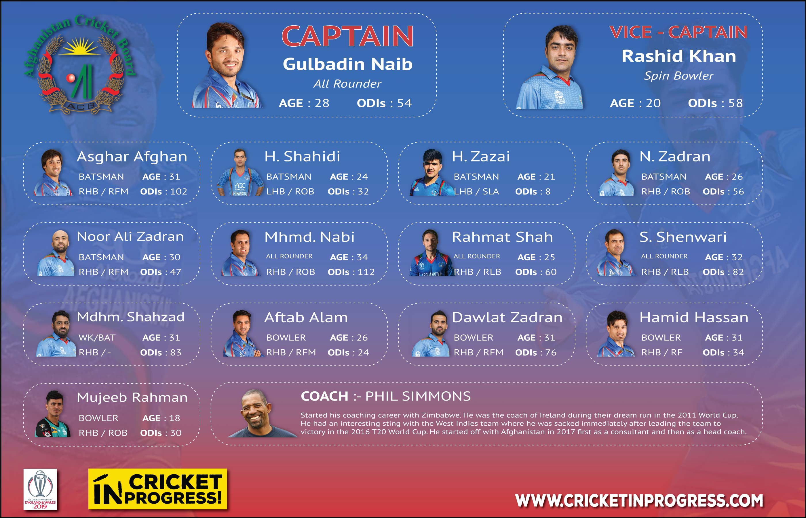 CWC 2019 Afghanistan Roster