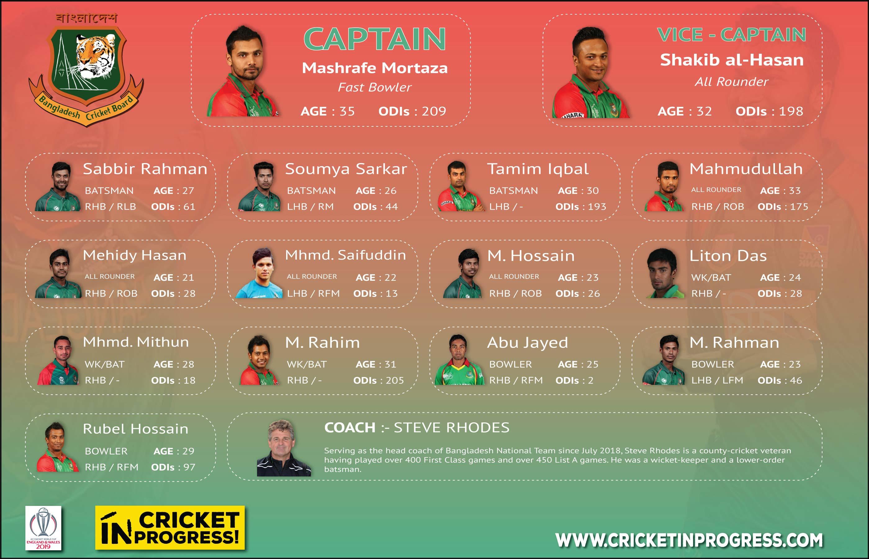 CWC 2019 Bangladesh Roster