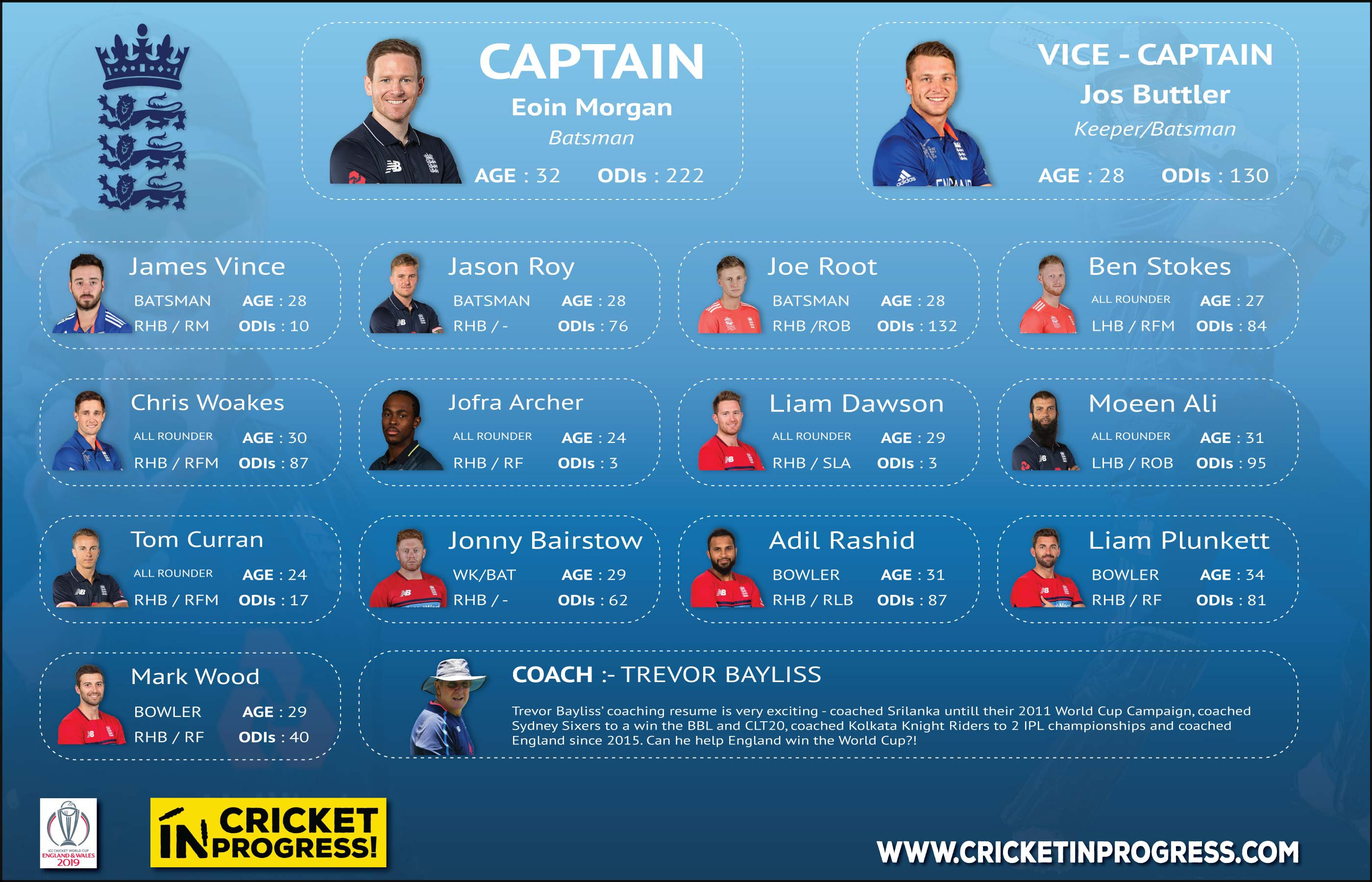 CWC 2019 England Roster