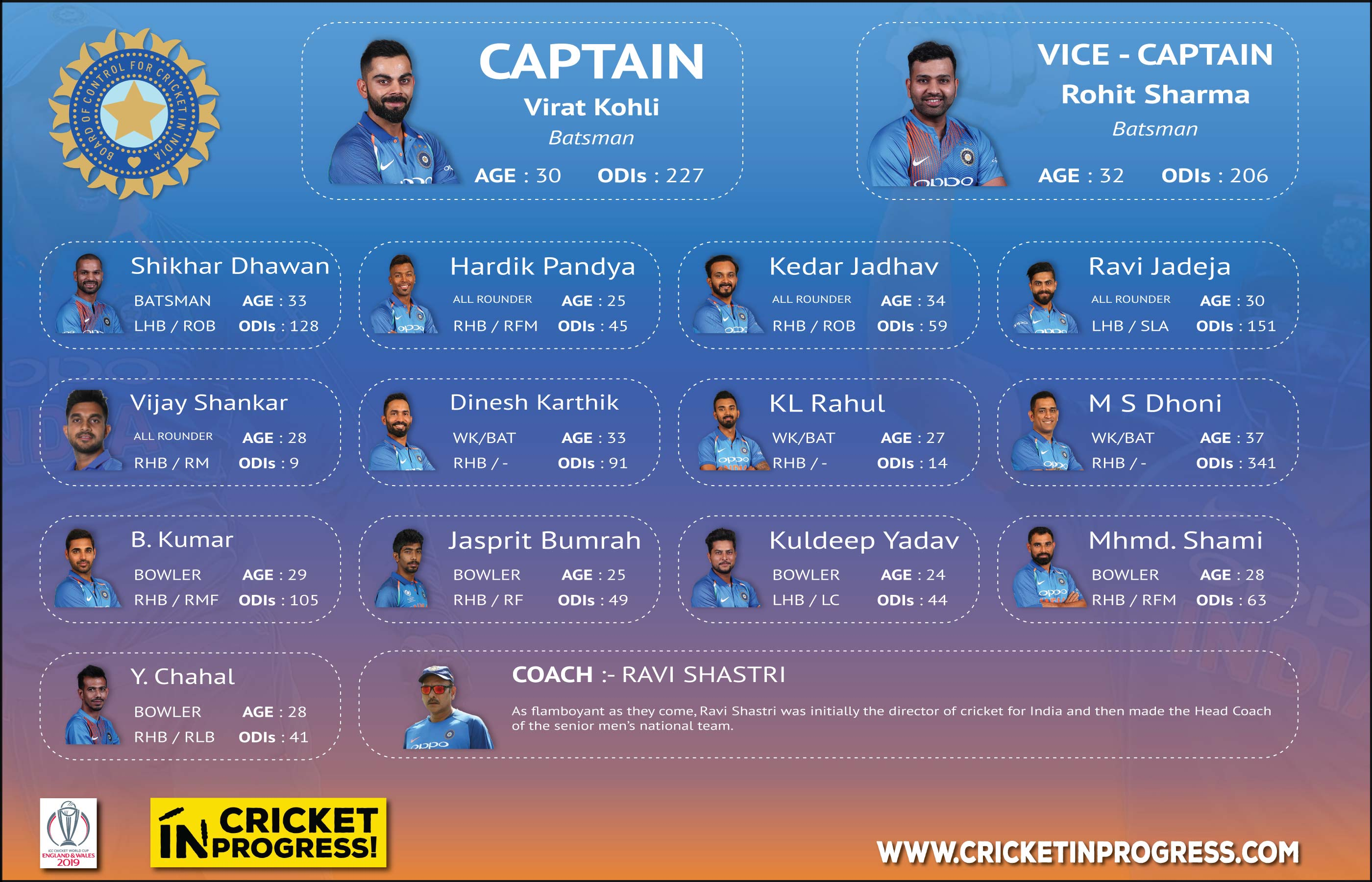 CWC 2019 India Roster