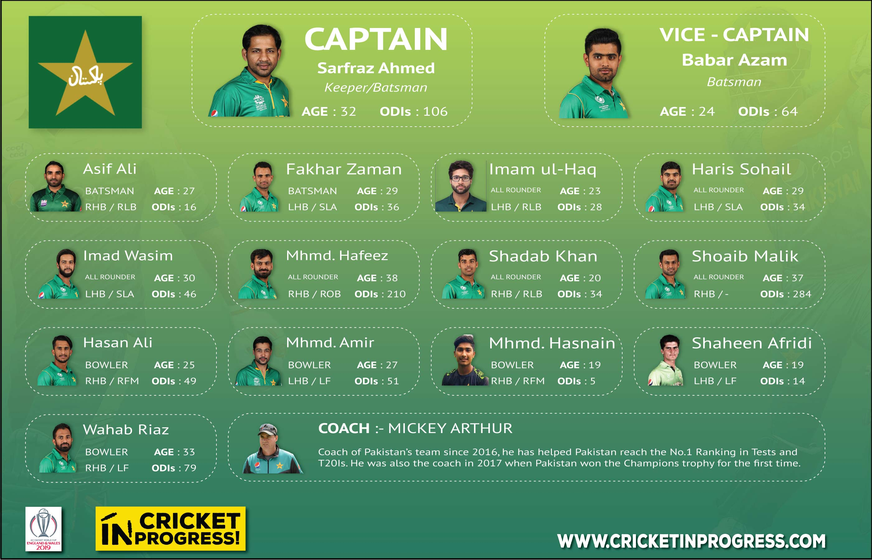 CWC 2019 Pakistan Roster