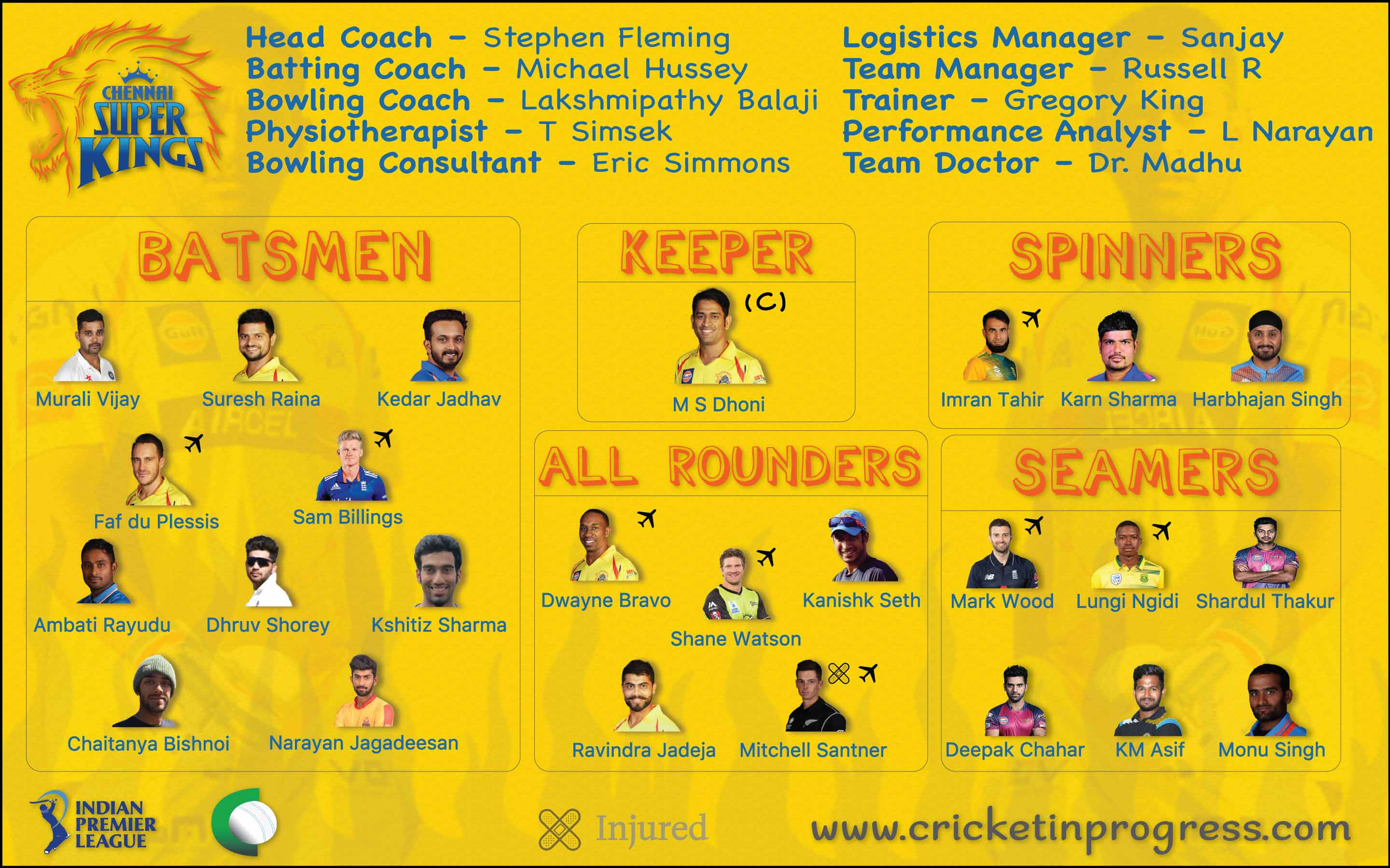 CSK Roster 2018