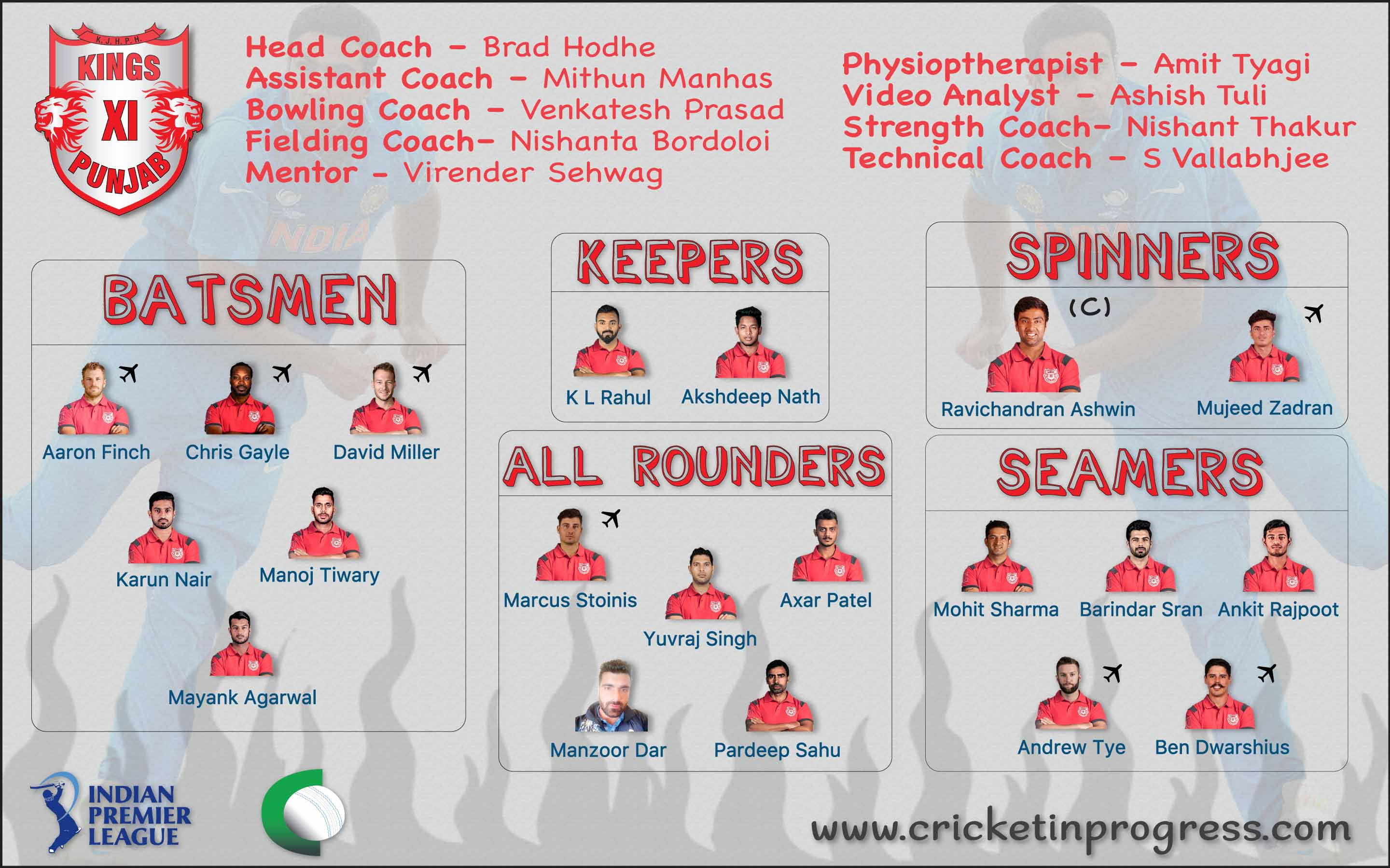 KXIP Roster 2018