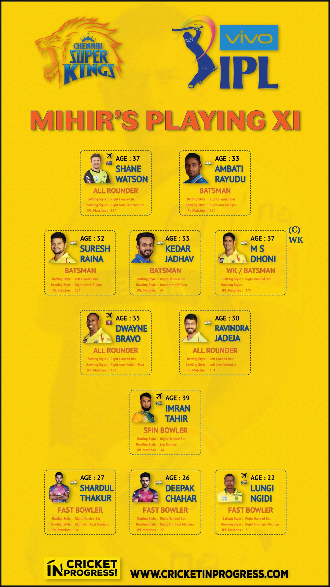 IPL 2019 CSK Mihir Playing XI
