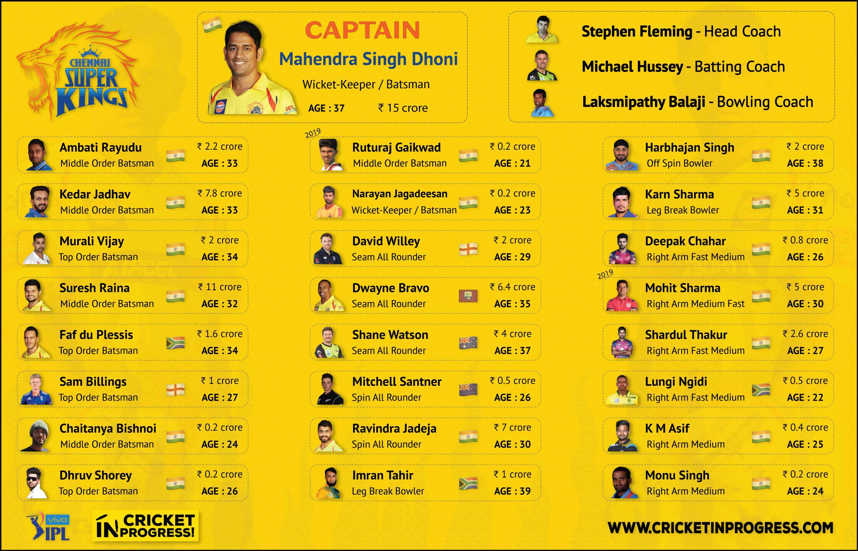 IPL 2019 CSK Roster