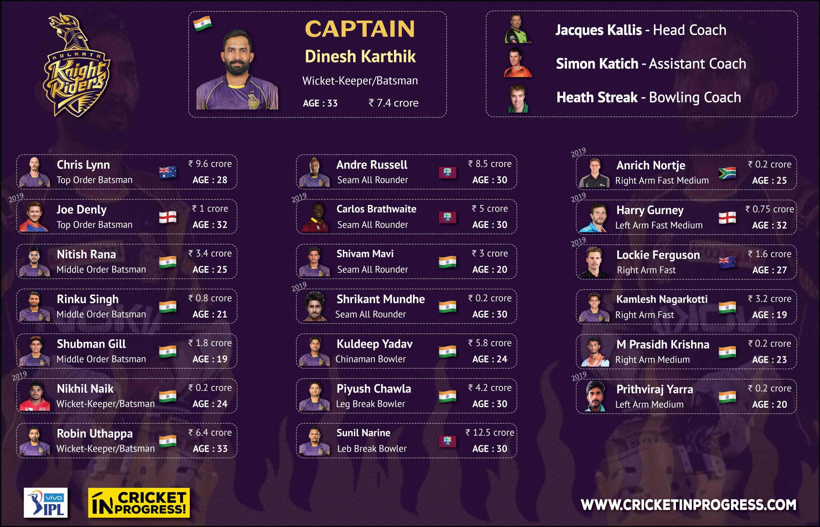 IPL 2019 KKR Roster