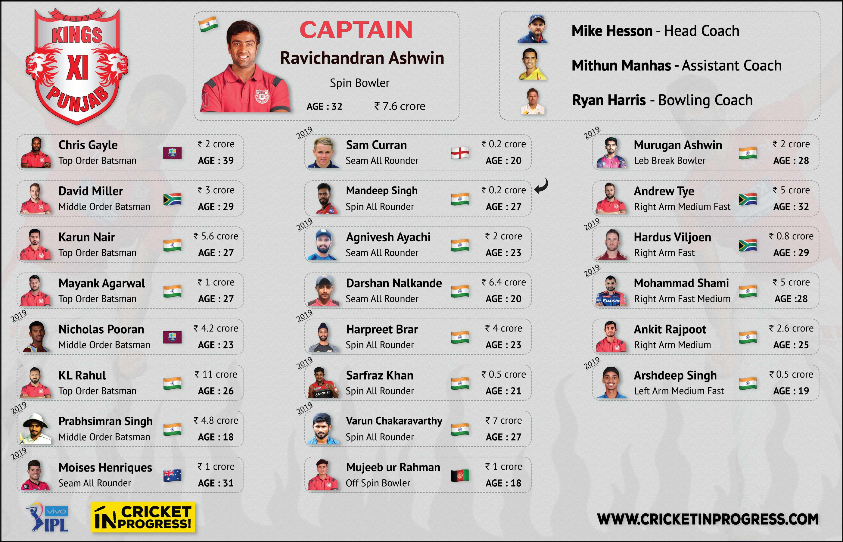 IPL 2019 KXIP Roster