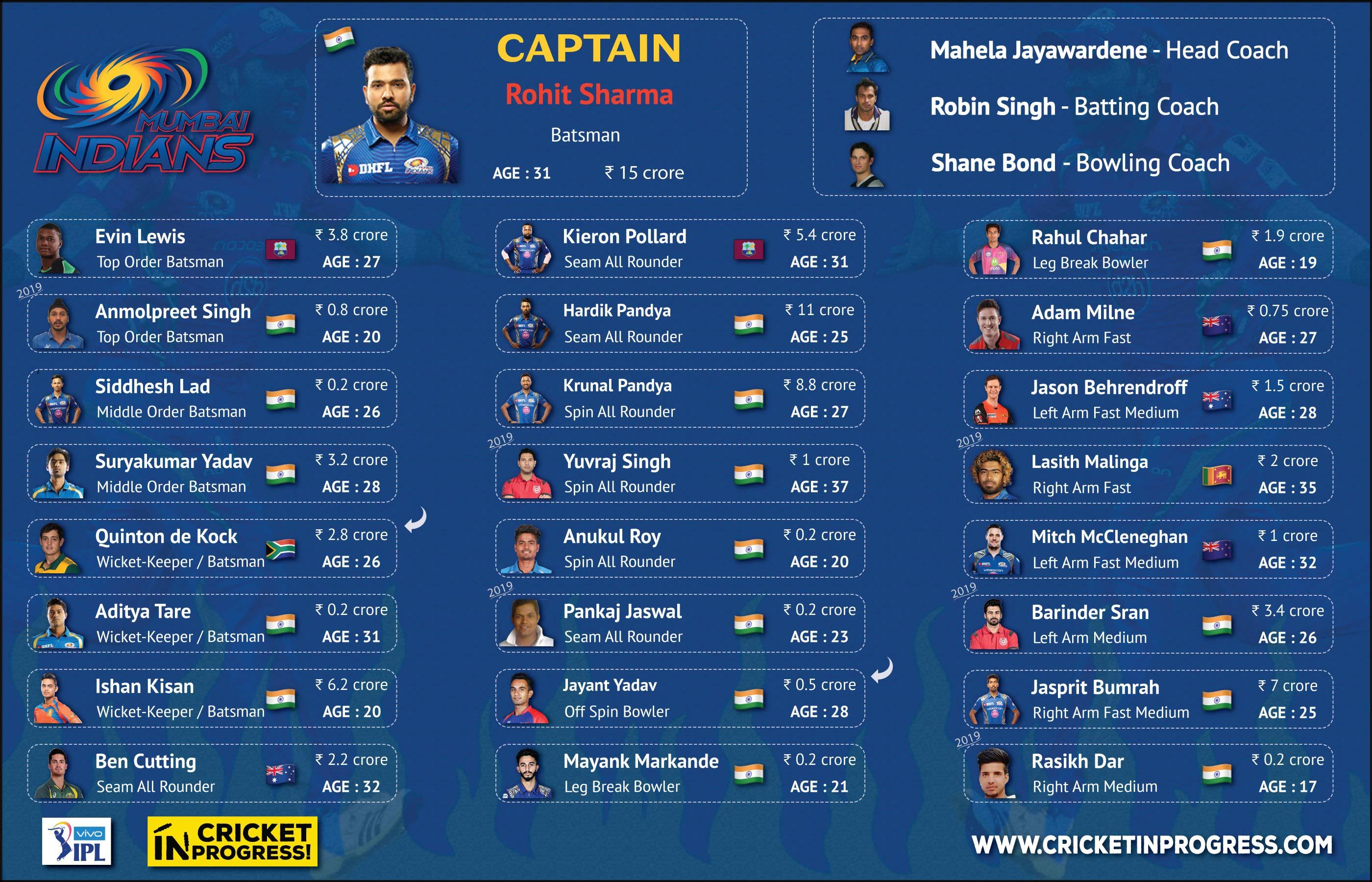 IPL 2019 MI Roster