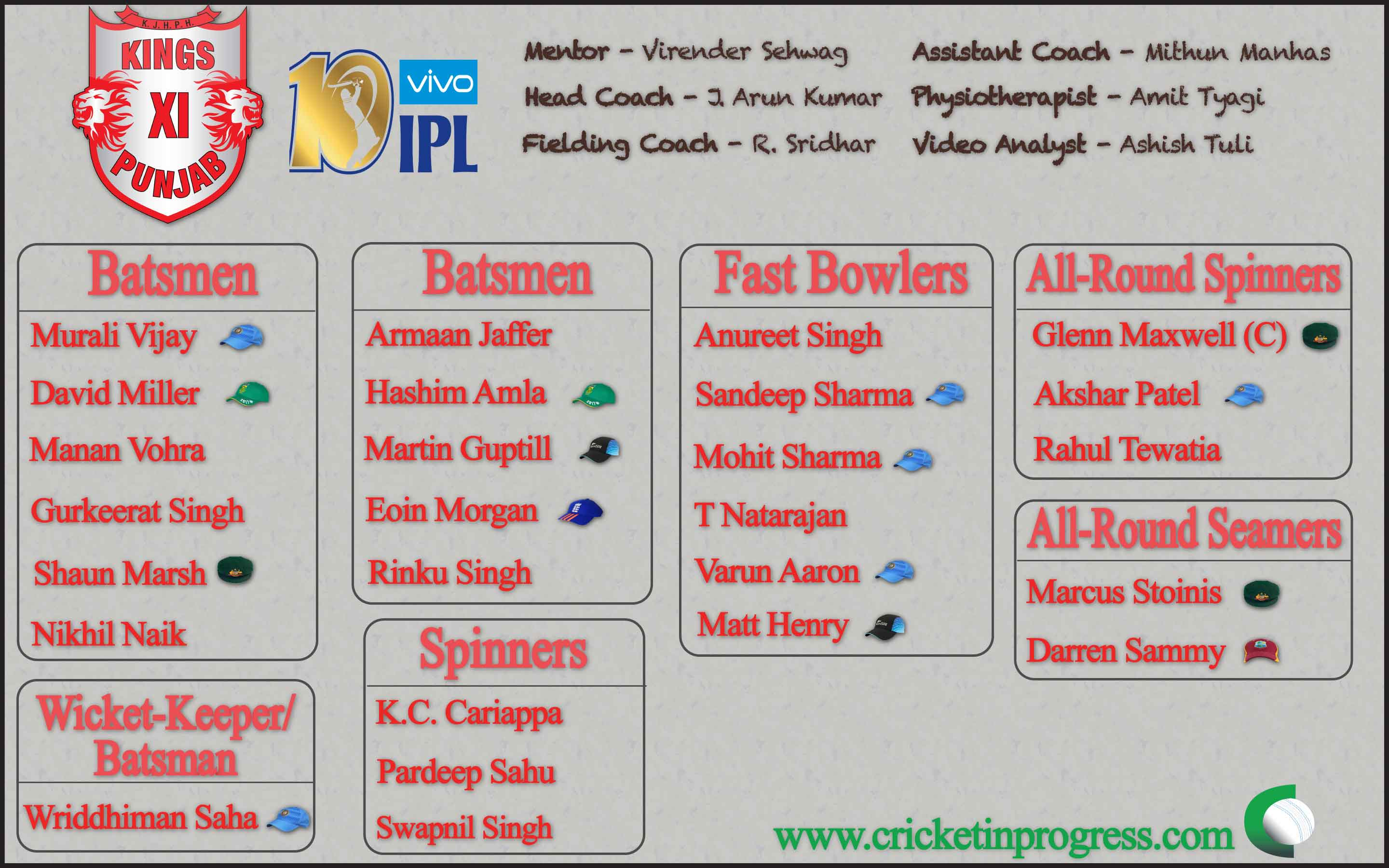Kings XI Punjab Roster