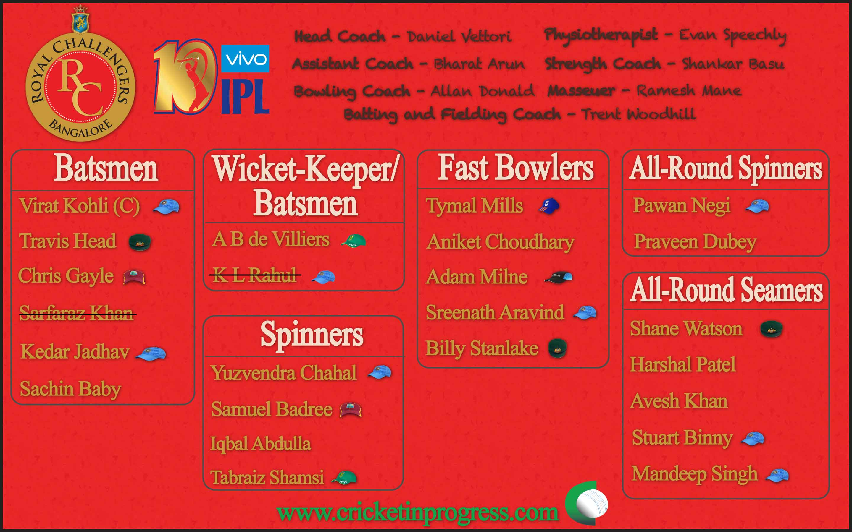 Royal Challengers Bangalore Roster