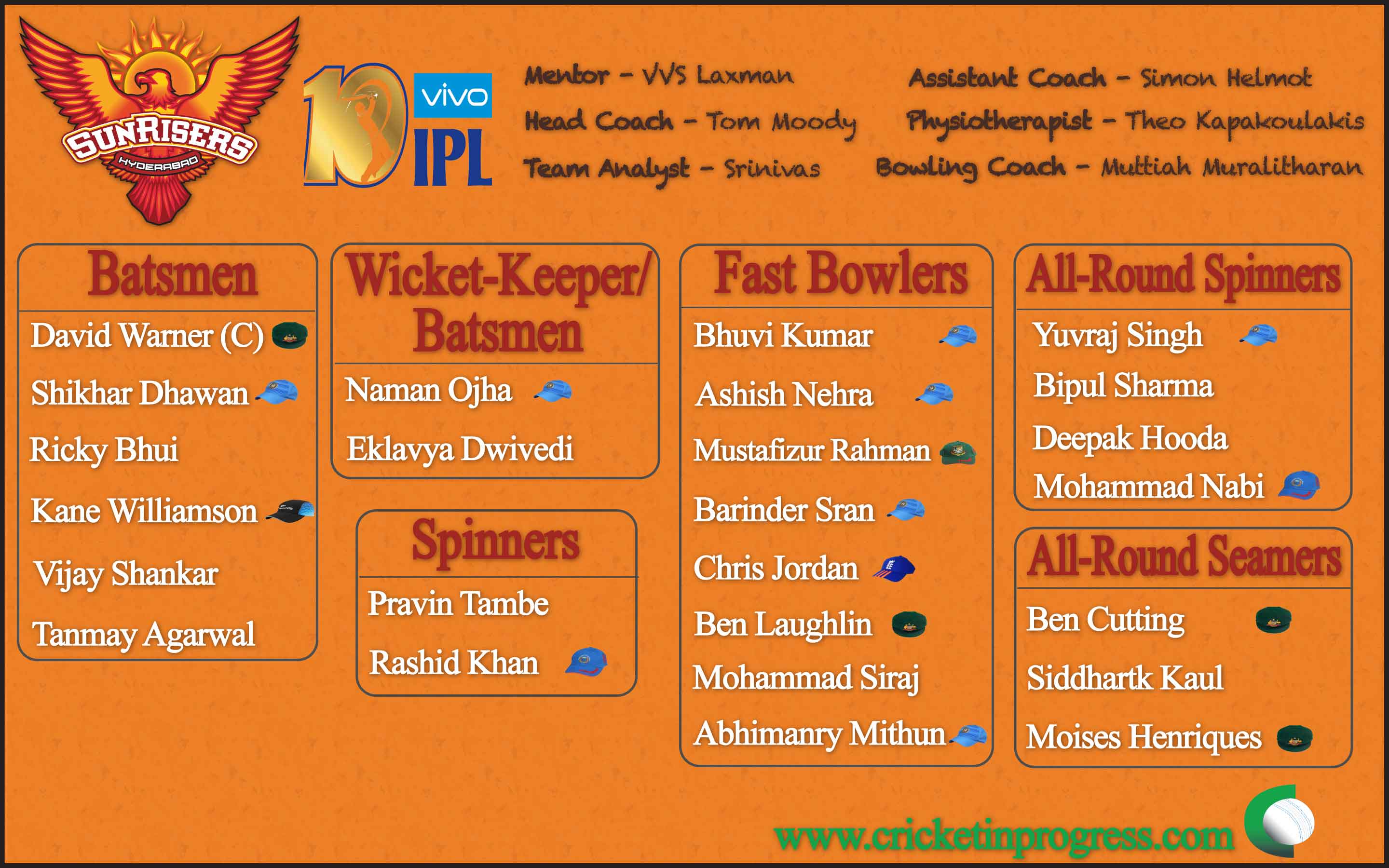 Sunrisers Hyderabad Roster